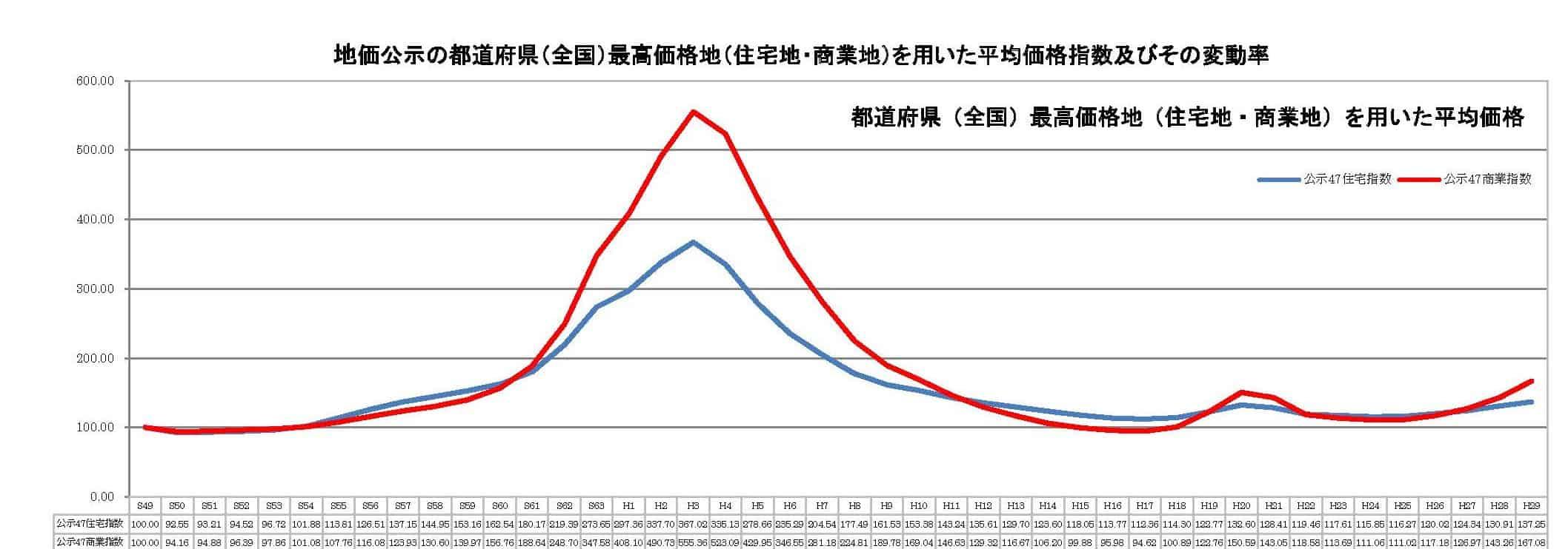 地価公示の都道府県(全国)最高価格地(住宅地・商業地)を用いた平均価格指数