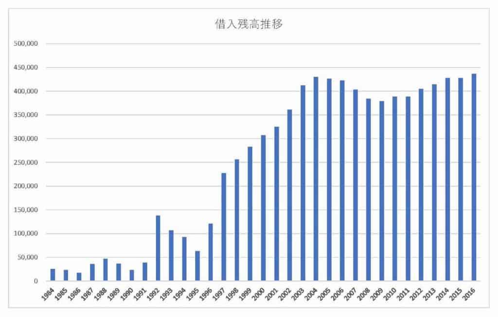 阿波おどりの徳島市観光協会の借入残高推移グラフ