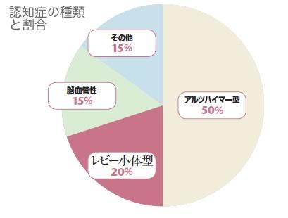 認知症の割合の円グラフ