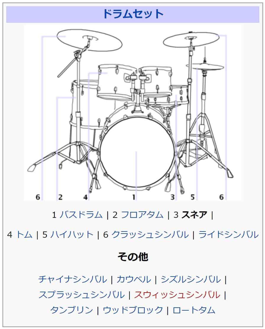 ドラムセットの図