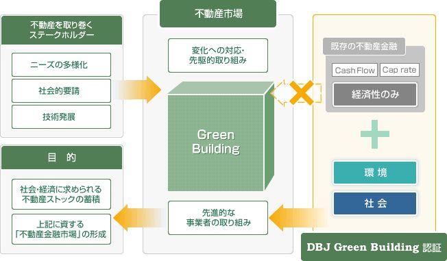 DBJ Green Building認証の目的と理念