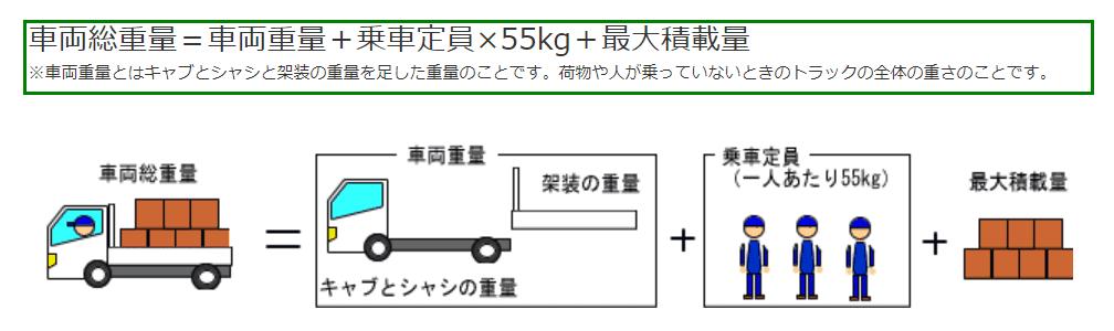 車両総重量と積載量